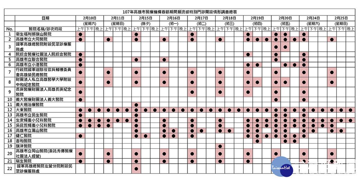 春節連假流感升溫 高市啟動22家類流感特別門診