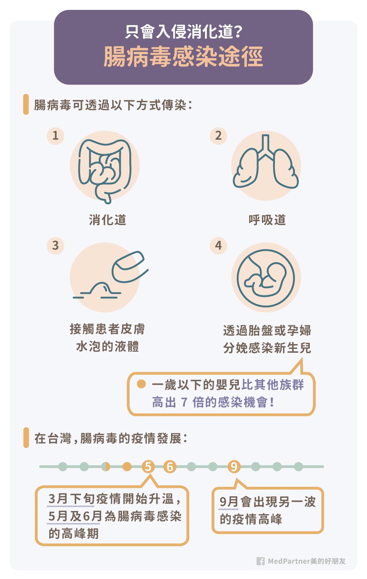 腸病毒症狀有哪些?如何治療及預防?醫師圖文完整解說!