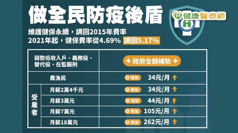 【元旦新制】健保費調漲至5.17% 7成民眾增加70元內
