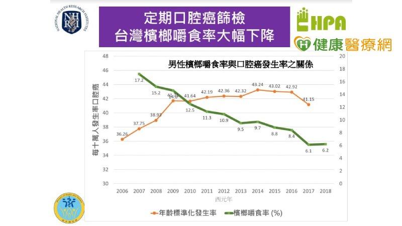 台灣嚼食率大幅下降! 國衛院解開關鍵原因