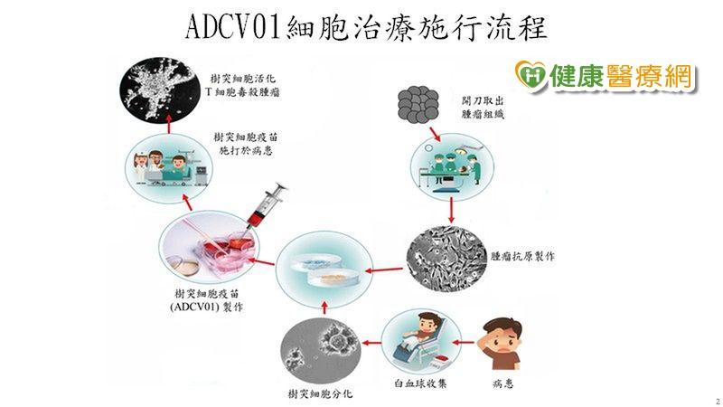 對付八大難治癌症 「免疫細胞療法」先進醫療武器_愛滋篩檢