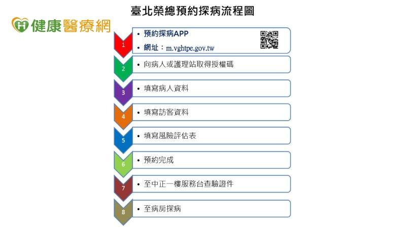 加強防疫感控 北榮推預約探病APP_頭型